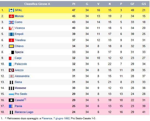 1991 92 Serie C1 Spezia Calcio Story